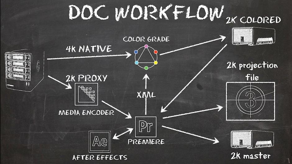 DOC WORKFLOW CHALKBOARD