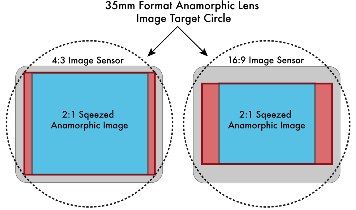 sensor-area
